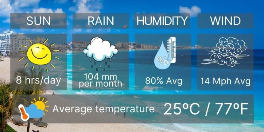 cancun weather in november infographic